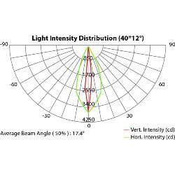 Proiector Liniar RGB, DMX, ARCSTRIP18RGB