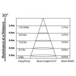 Proiector Bara - Iluminat Ambiental Interior, ARCBAR12RGB