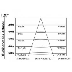 Proiector Arhitectural pentru Interior, ARCBAR 6WRGB