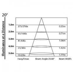 Proiector Iluminat Interior (FullColor) ARCCELL 3TRI