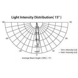 Proiector Lumini Arhitecturale Interior Exterior ARCSPOT 18RGB
